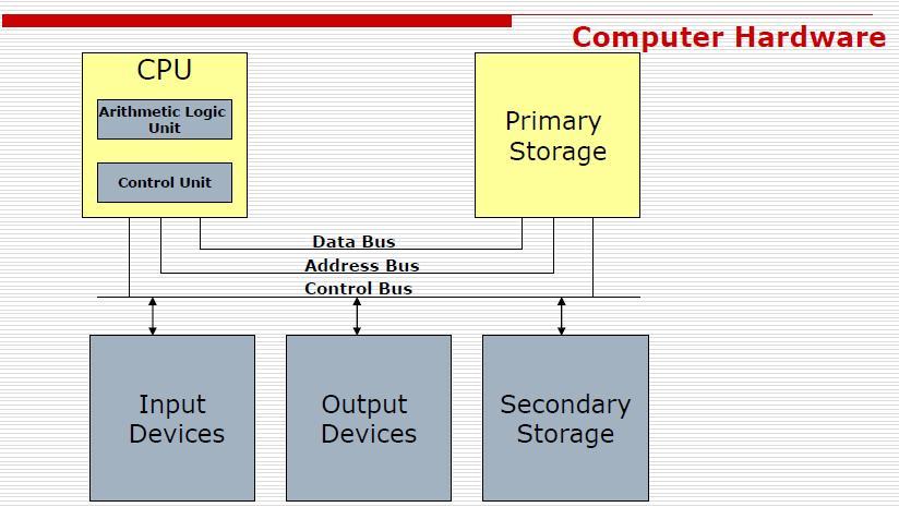 Knowledge Store  Computer Hardware