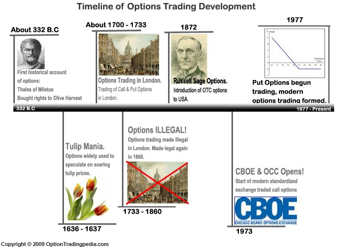 Options trading historical data