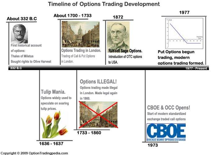 sejarah perdagangan pilihan