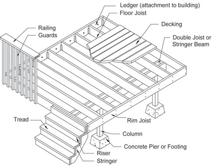 Deck framing details pictures to pin on pinterest pinsdaddy for Porch construction drawings