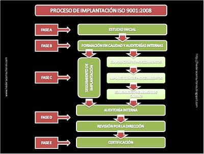 Proceso certificado ISO 9001