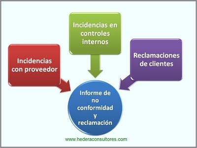 Origen de no conformidades y reclamaciones ISO 9001