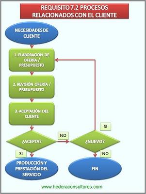 Proceso relación con clientes ISO 9001