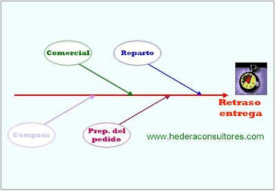 Causas de retraso en entrega ISO 9001