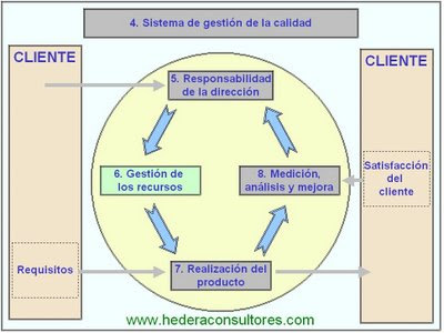 Ciclo Deming ISO 9001