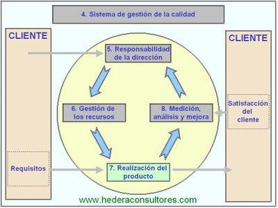 Ciclo ISO9001