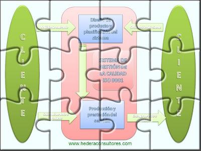 Enfoque de sistema - Principios ISO 9001