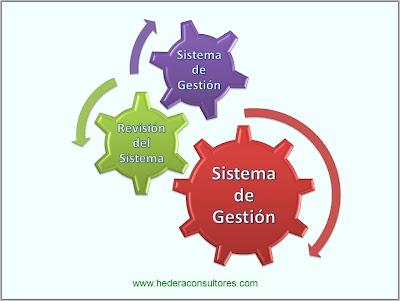 Revisión del sistema ISO 9001