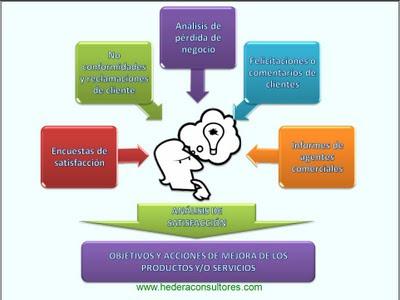 Métodos satisfacción del cliente ISO 9001