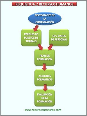 Recursos humanos en ISO 9001