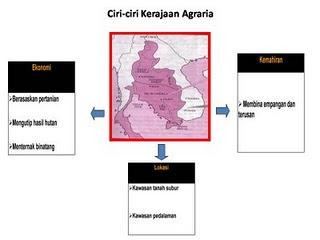 Kerajaan Agraria