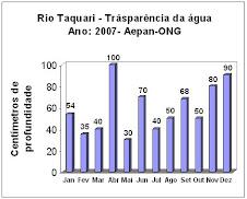 Rio Taquari-RS