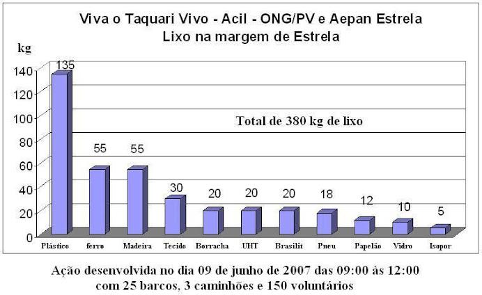 Viva o Taquari Vivo - 2007