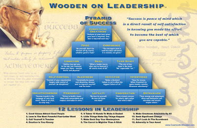 Piramide del Exito de John Wooden