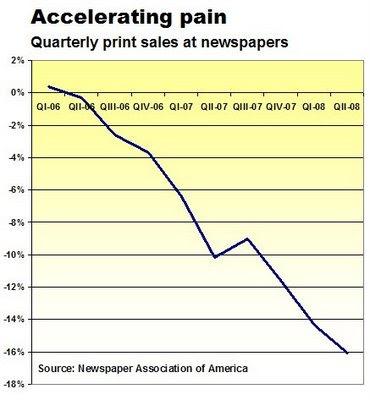 Bild zu: Online-Werbeeinnahmen der amerikanischen Zeitungen sinken zum ersten Mal
