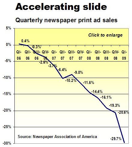[q1+2009+newspaper+ad+sales+rate.jpg]