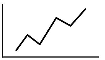analiza techniczna trend wzrostowy