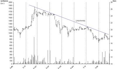analiza techniczna linia trendu spadkowego