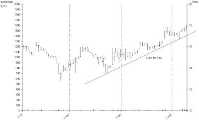analiza techniczna linia trendu wzrostowego