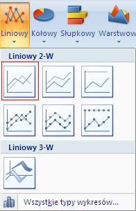 wstawianie wykresu liniowego