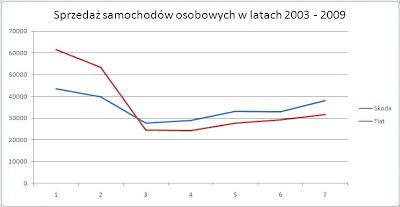 wykres liniowy bez serii danych