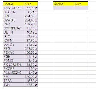 Wig20 w Excelu