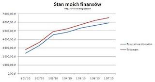 moje finanse wykres