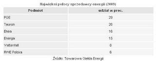 najwięksi polscy sprzedawcy energii