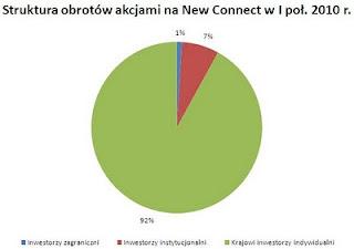 struktura obrotu akcjami New Connect