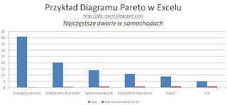 Diagram Pareto-Lorenza