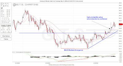 yen bullish macd divergence