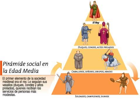 external image la-sociedad-edad-media%5B1%5D.jpg