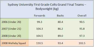 Average bodyweights of Sydney University 2006, 2007 and 2008 Colts teams; average bodyweight of 2008 Wallabies squad