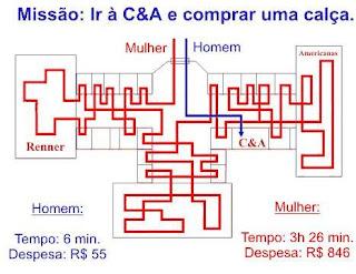 Diferença entre Homem E Mulher indo na C&A