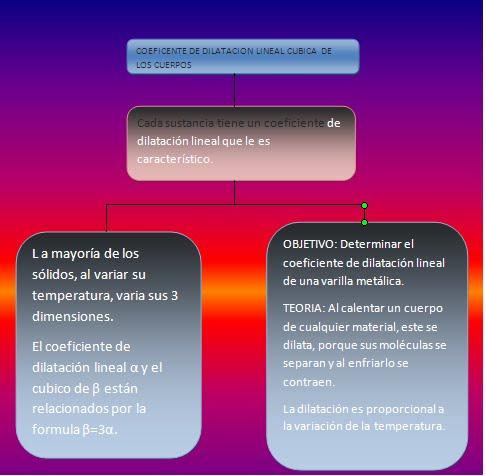 COEFICIENTE DE DILATACION LINEAL CUBICA DE LOS SOLIDOS | INFORMES DE ...