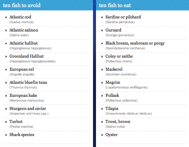 Pool 32 mag list of fish to avoid eating from fish2fork for List of fish to eat