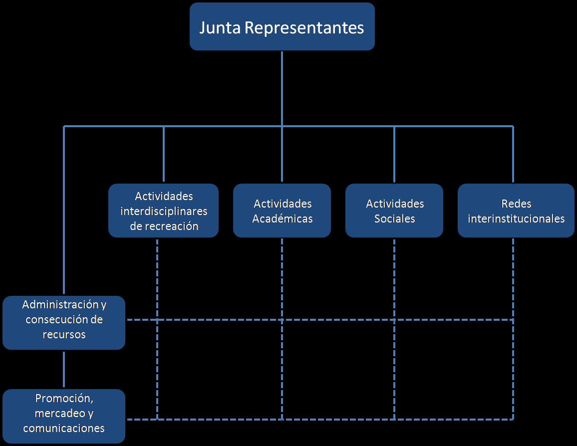 Organizaci n estudiantil utb estructura organizacional for Organizacion de un vivero