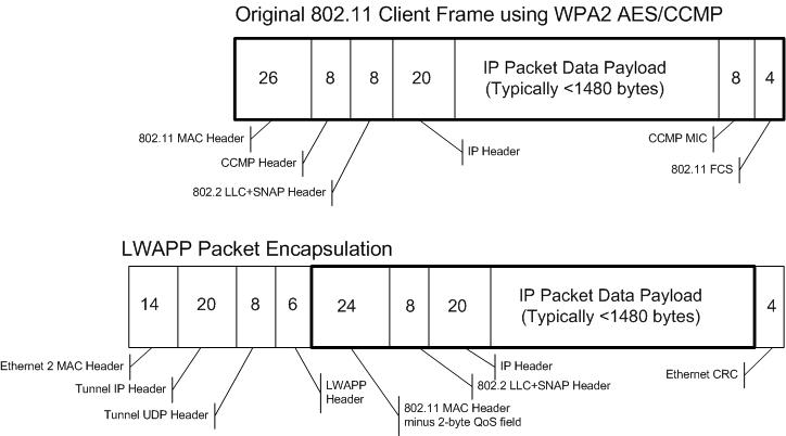 Revolution Wi-Fi: Fragmentation in Controller Architectures