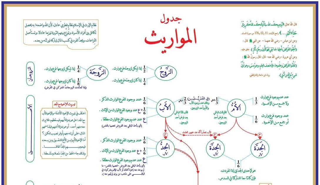 عود إلى المهاثرة التونسية : منظمتان مغربيتان و25 منظمة عربية تدعو الحكومة والإسلاميين إلى إقرار المساواة في الإرث