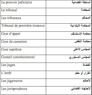 معجم مصطلحات قانونية Term