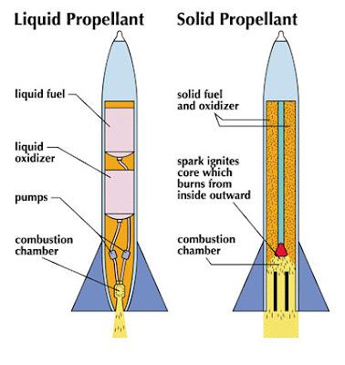 Kelompok ilmiah remaja 25 cara kerja roket