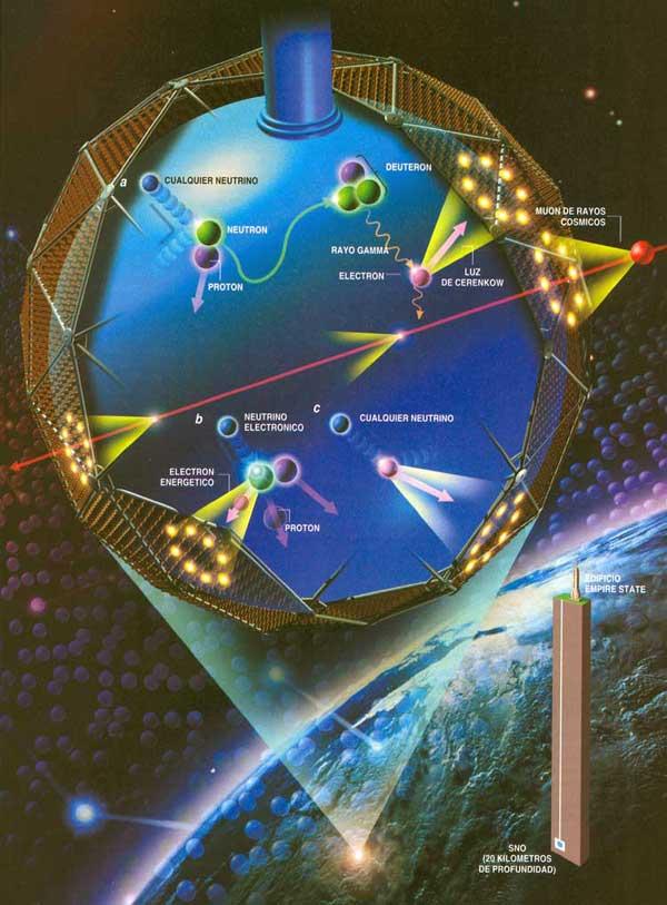 """Resultado de imagen de Neutrinos solares"""""""