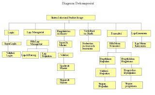 Adt romaumi diagram dekomposisi diagram dekomposisi ccuart Images