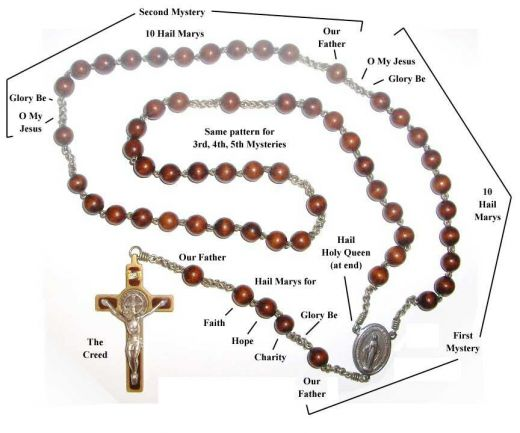 How to Pray the Rosary. There are a lot of Catholic resources explaining