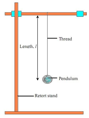 Physics Form 4 Form5 Peka Form 4 Pendulum