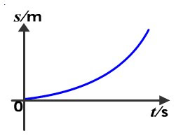 how to change velocity time graph to displacement time graph