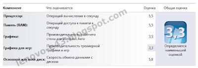 Индекс производительности Lenovo E43-4KS-B