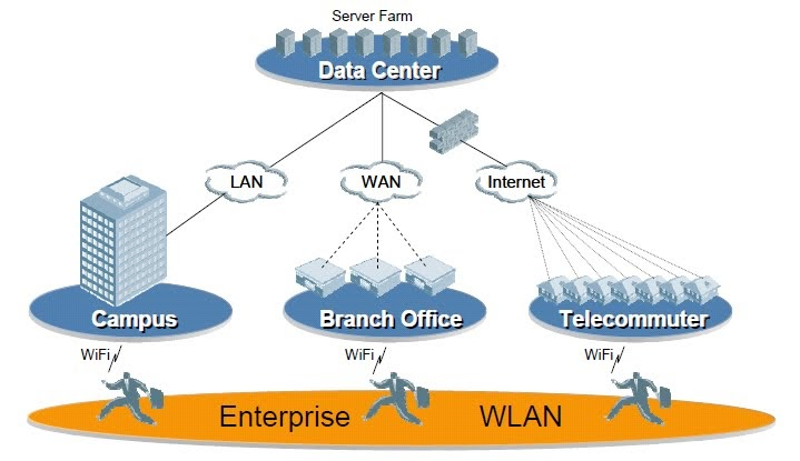the importance of the implementation of a wireless network for a small office or home office Network design before purchasing equipment or deciding on a hardware platform protocol becomes just as important as language all of the people in an auditorium may speak english is an actual implementation of a layered communications framework.