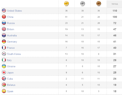 final medal tally