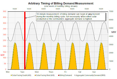 Arbitrary Timing of Billing Demand Measurement